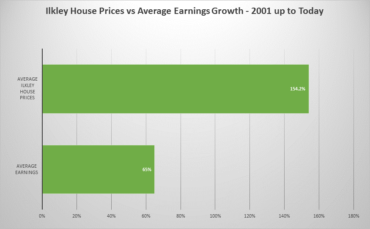 Ilkley house prices v earnings