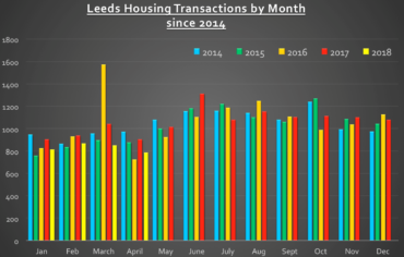 Otley transactions by month